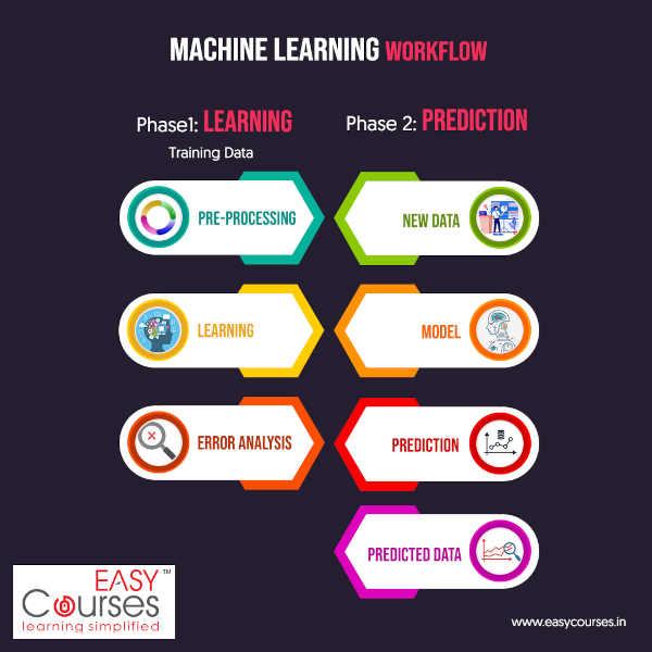 machine-learning-training