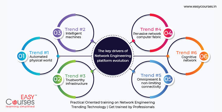 networking-course