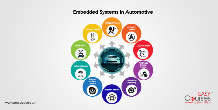 automotive-embedded-systems-course