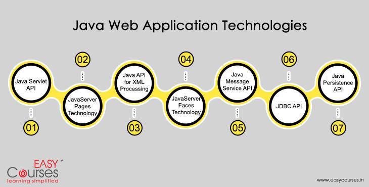 learn-java-programming