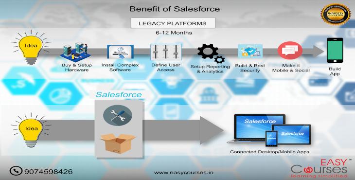 salesforce-training